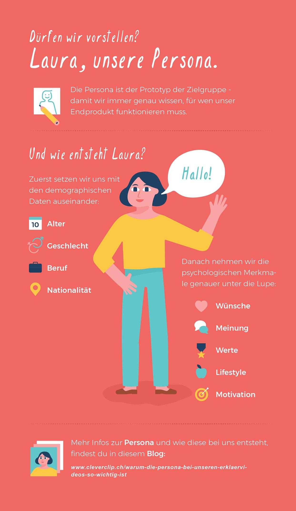 Infografik Persona